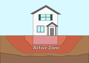 Illustration of the active zone of foundation soils under and around a foundation in Lexington.